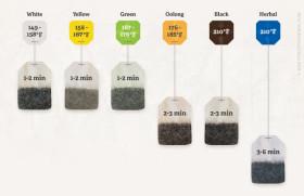 Фото: При какой температуре и как долго заваривать чай.